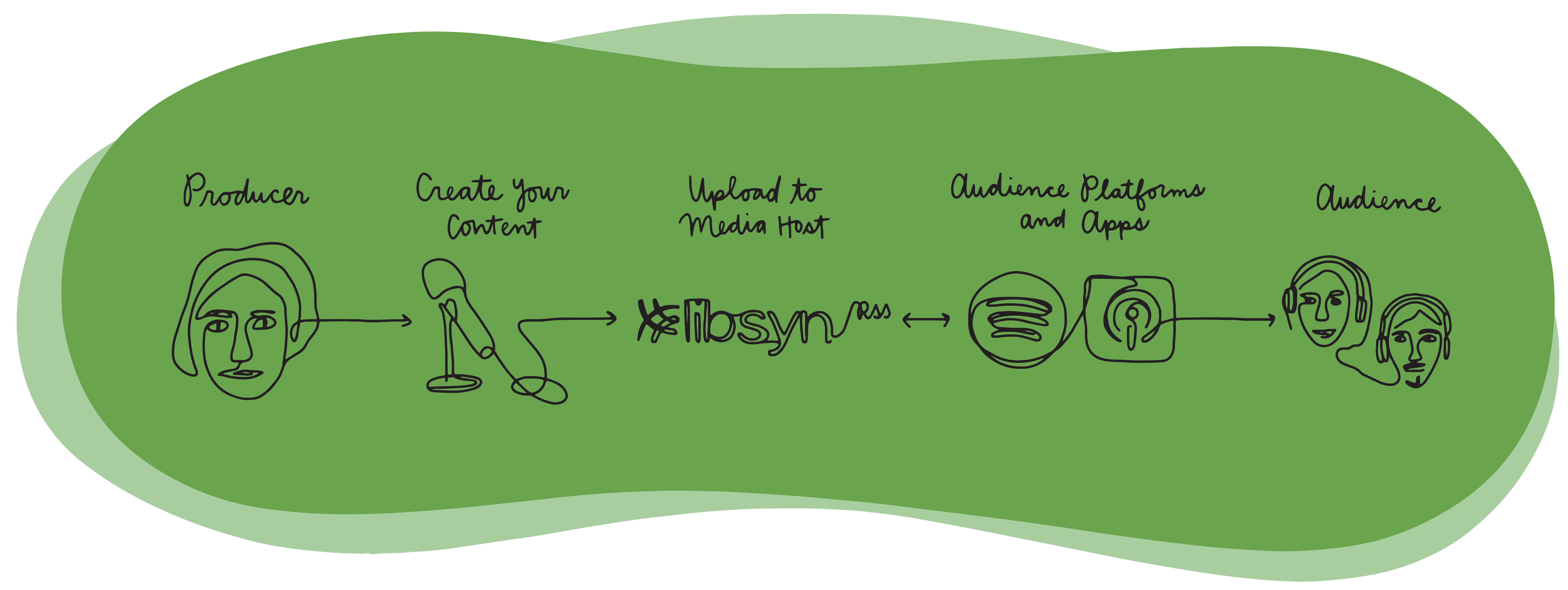 Libsyn-Illustrations-HostingProcess_Color.png